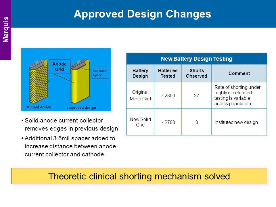 Approved Design Changes
