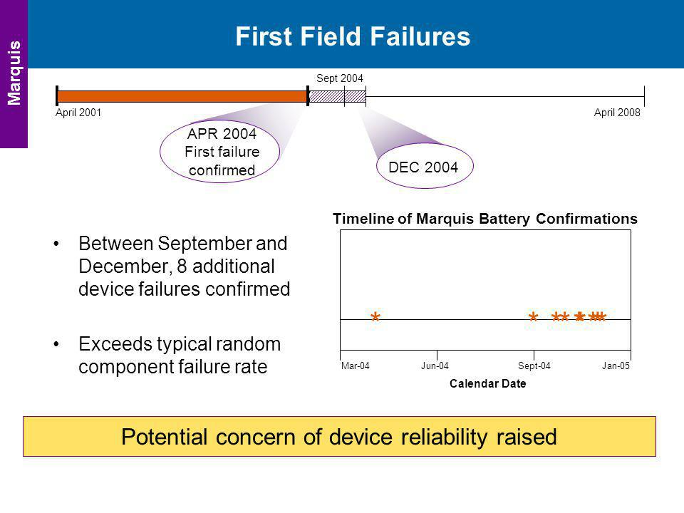 * First Field Failures Potential concern of device reliability raised