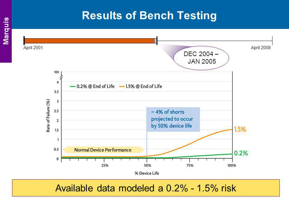 Results of Bench Testing