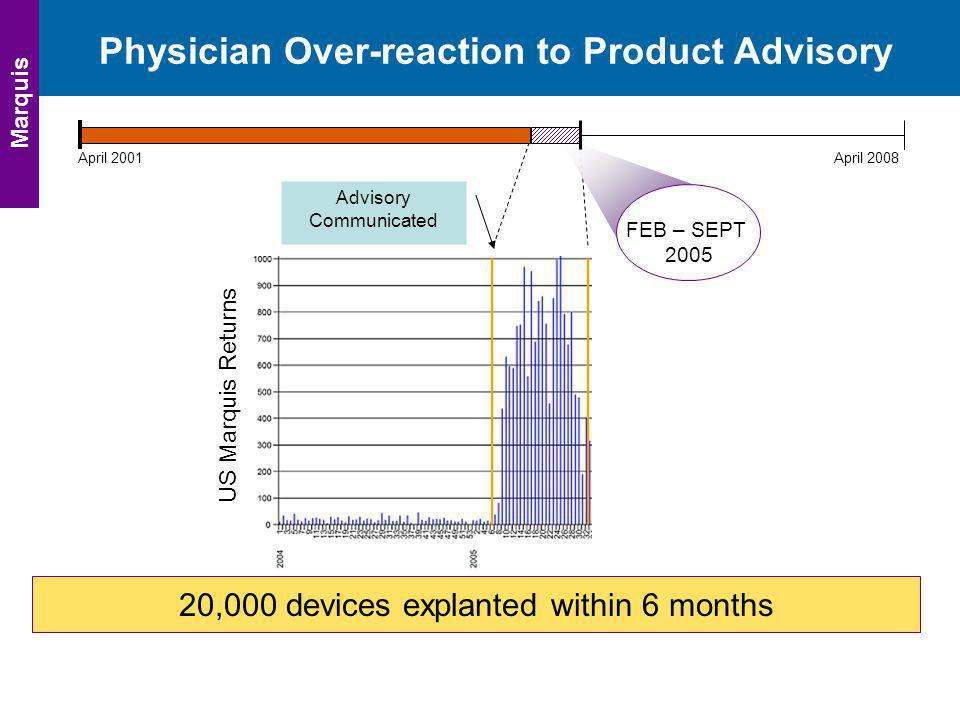 Physician Over-reaction to Product Advisory