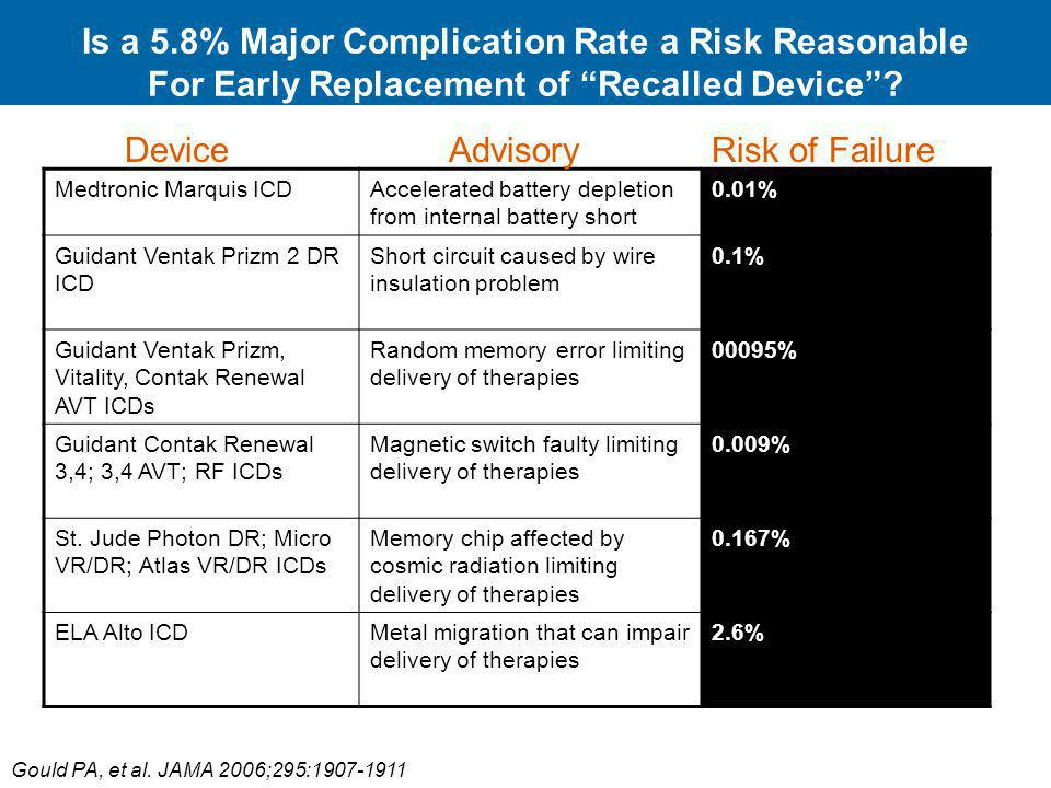 Is a 5.8% Major Complication Rate a Risk Reasonable For Early Replacement of Recalled Device