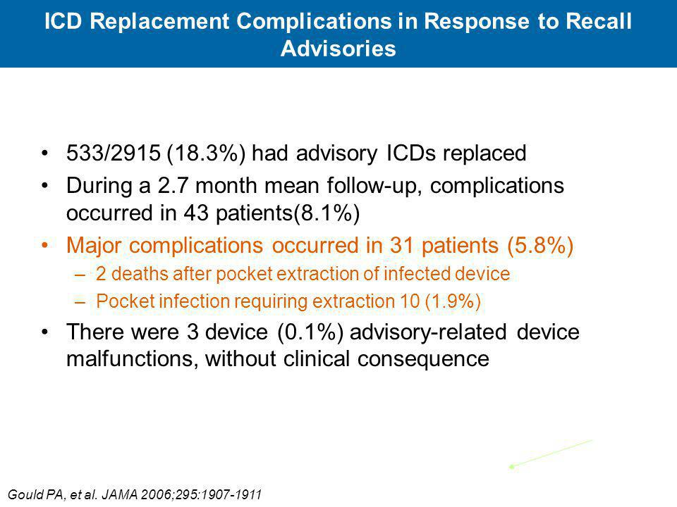 ICD Replacement Complications in Response to Recall Advisories