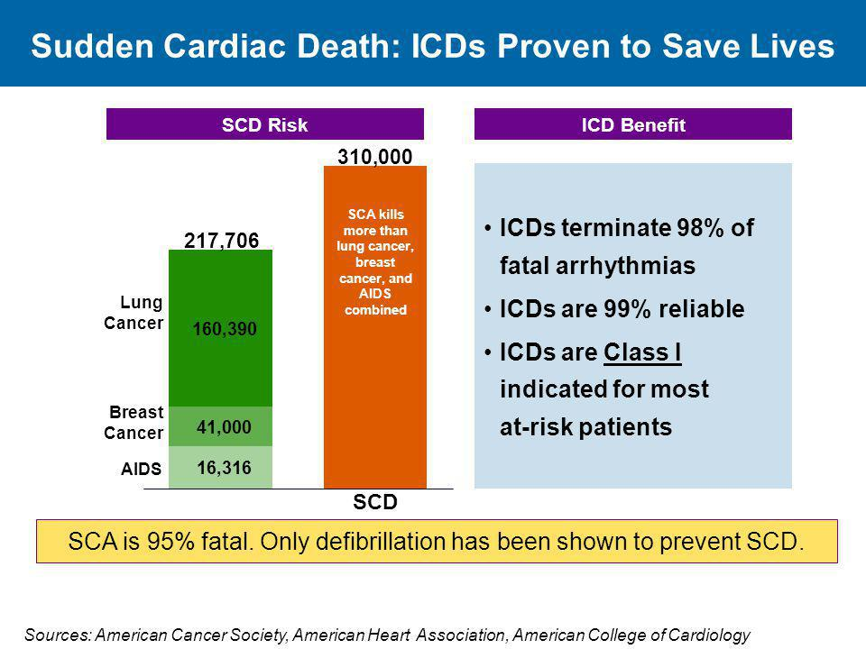Sudden Cardiac Death: ICDs Proven to Save Lives