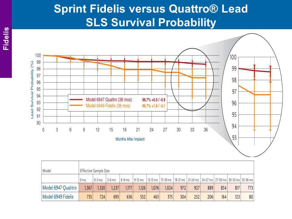 Sprint Fidelis versus Quattro® Lead SLS Survival Probability