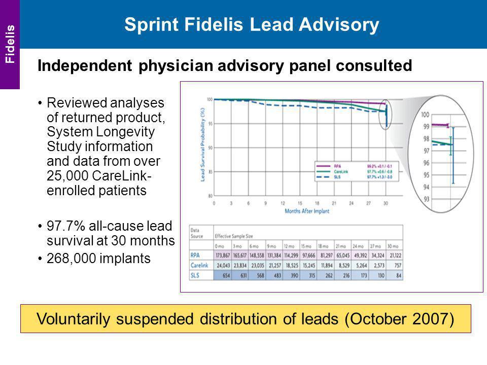 Sprint Fidelis Lead Advisory