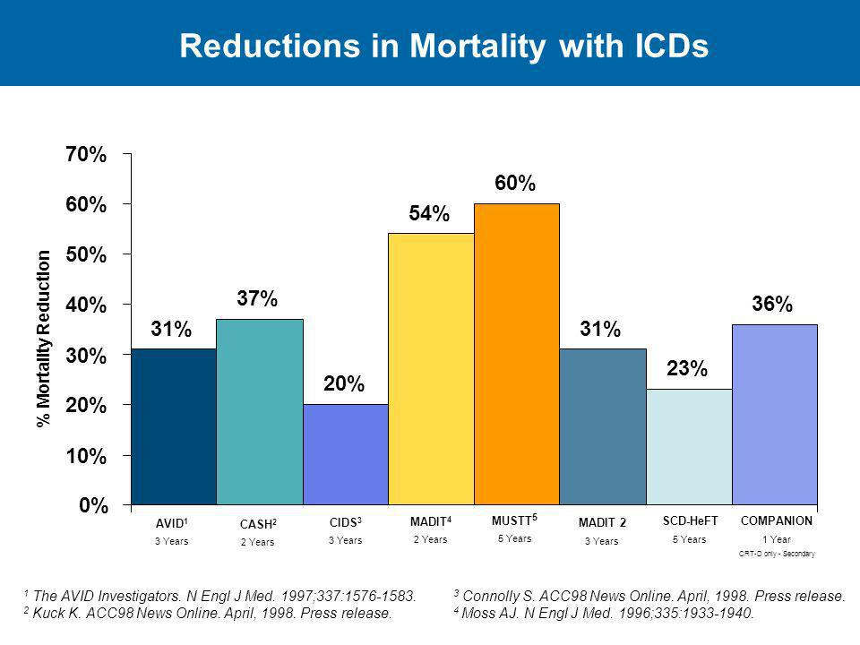 Reductions in Mortality with ICDs