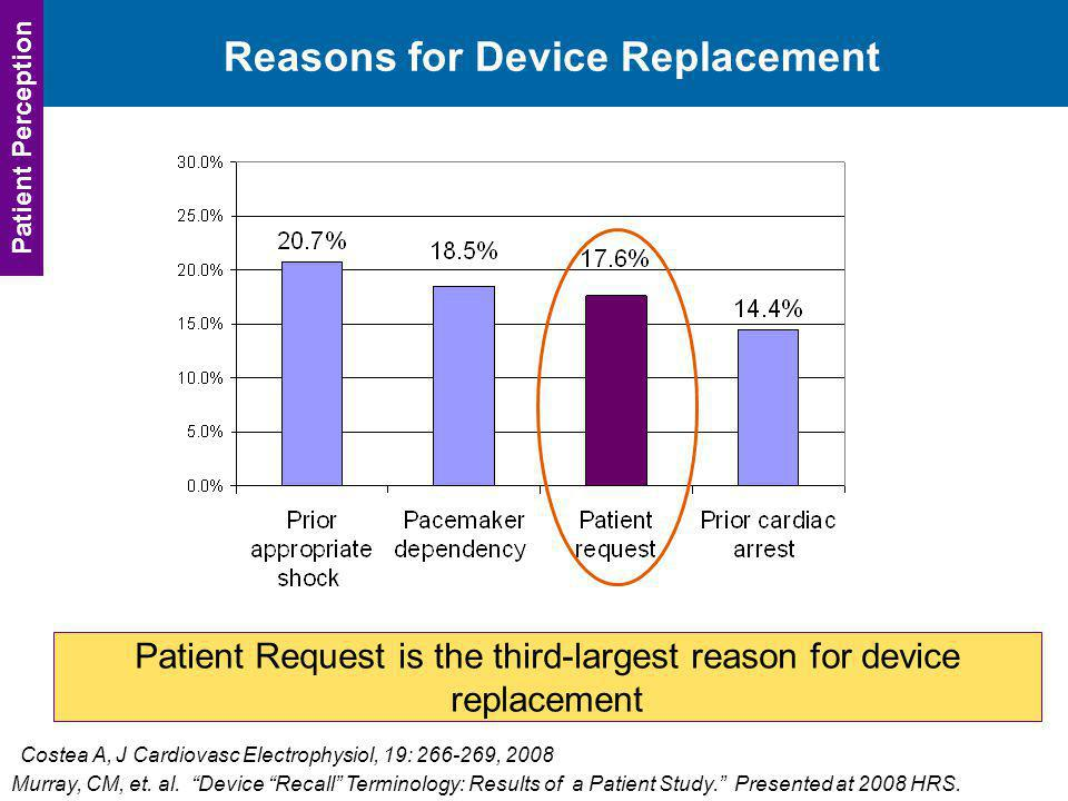 Reasons for Device Replacement