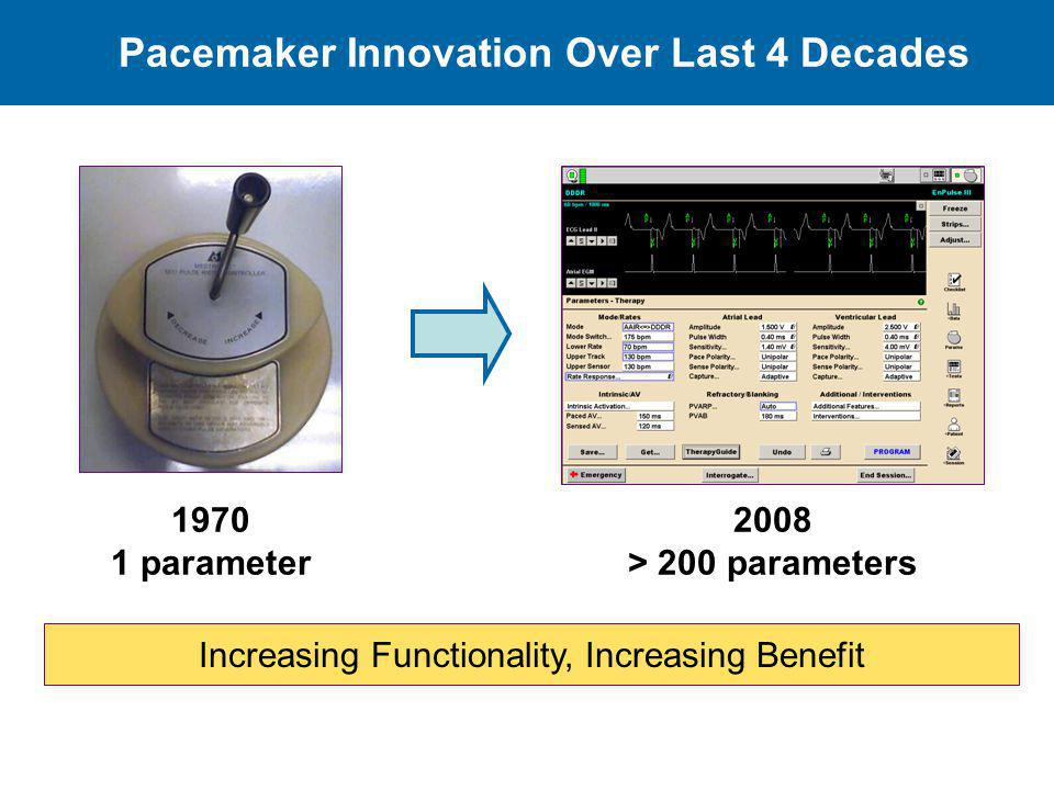 Pacemaker Innovation Over Last 4 Decades