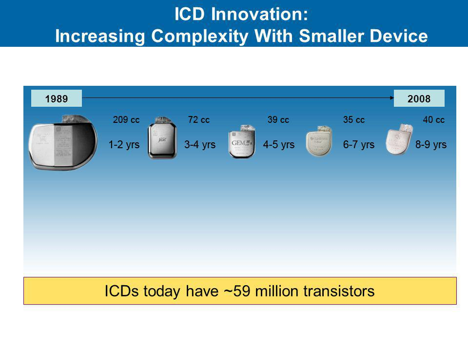 ICD Innovation: Increasing Complexity With Smaller Device