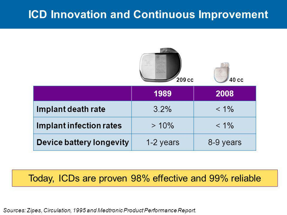 ICD Innovation and Continuous Improvement