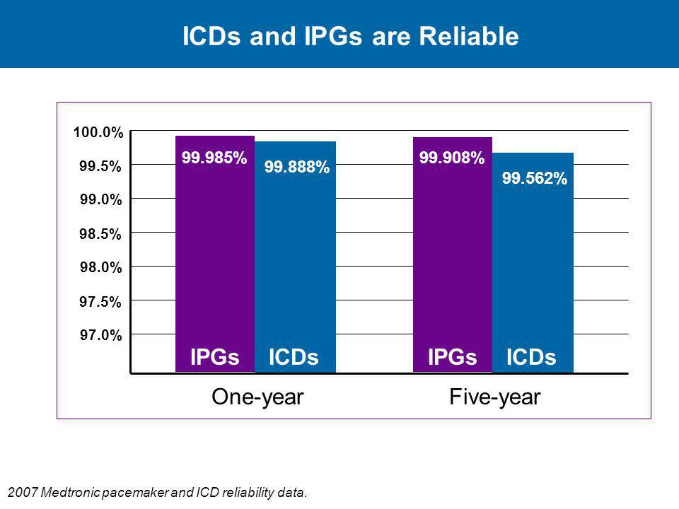 ICDs and IPGs are Reliable