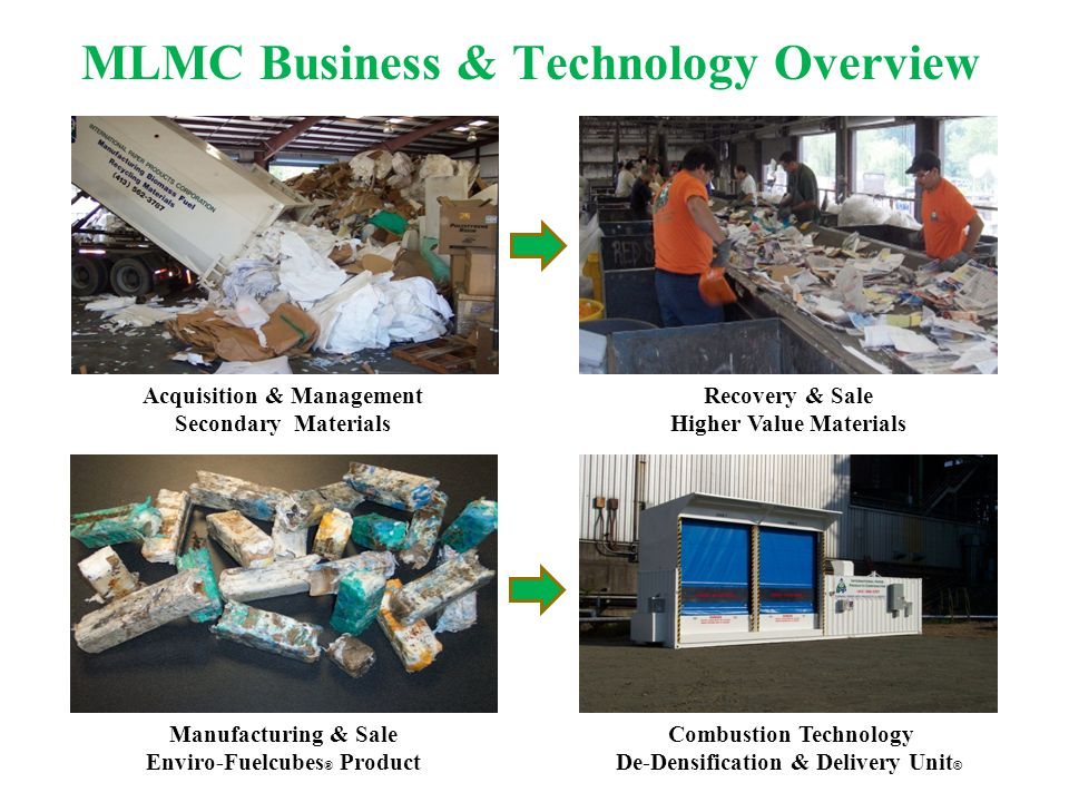 MLMC Business & Technology Overview