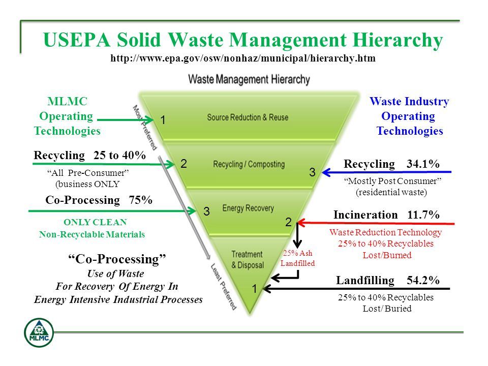 USEPA Solid Waste Management Hierarchy http://www. epa