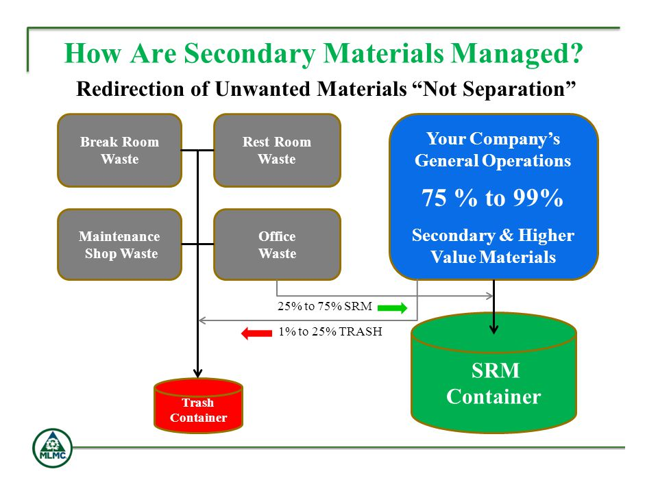 How Are Secondary Materials Managed