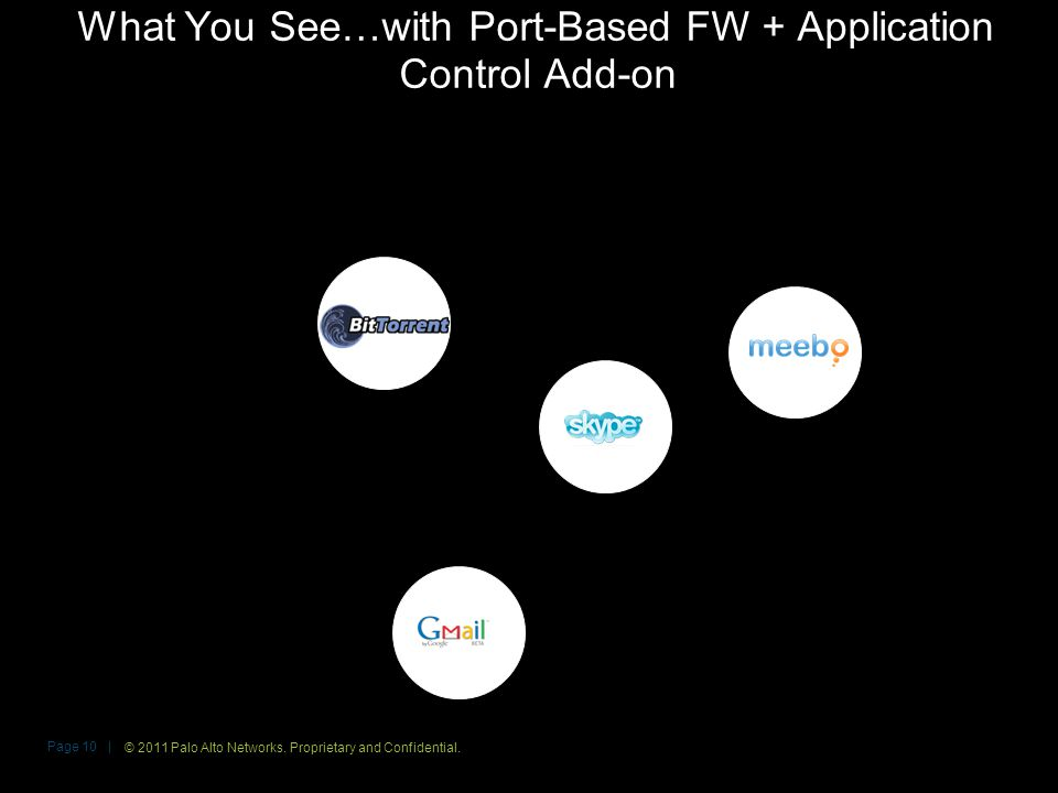 What You See…with Port-Based FW + Application Control Add-on