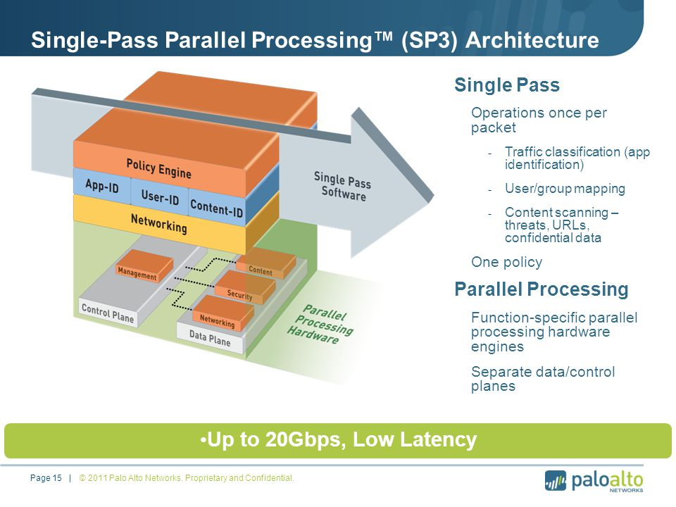 Single-Pass Parallel Processing™ (SP3) Architecture