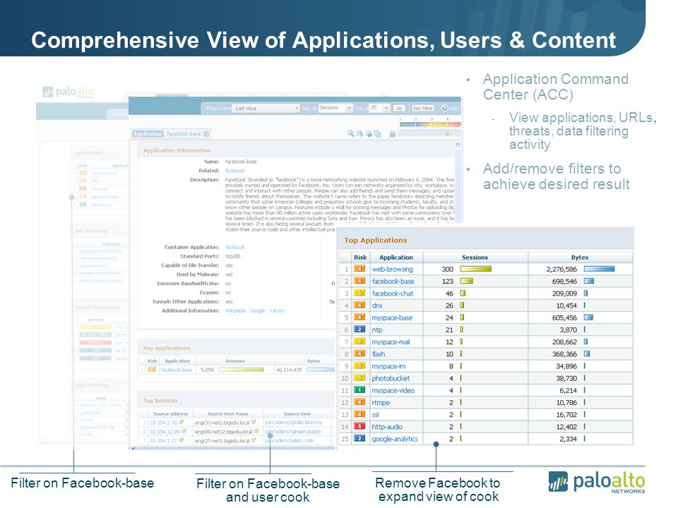 Comprehensive View of Applications, Users & Content