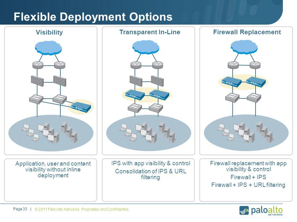 Flexible Deployment Options