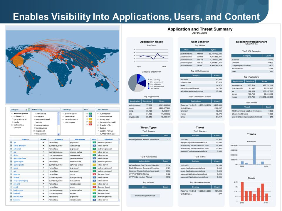 Enables Visibility Into Applications, Users, and Content