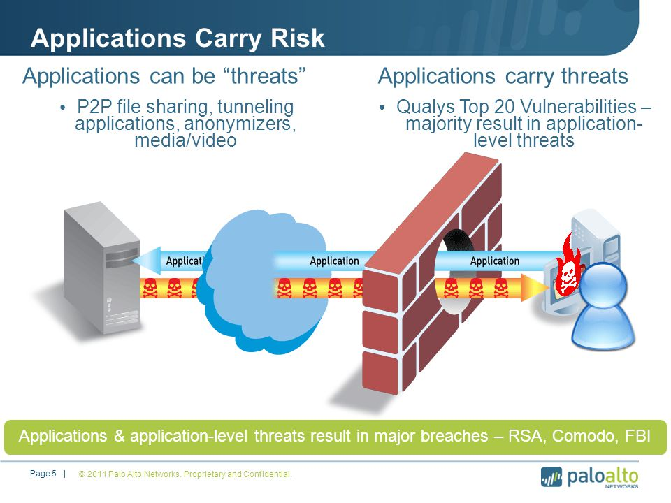 Applications Carry Risk