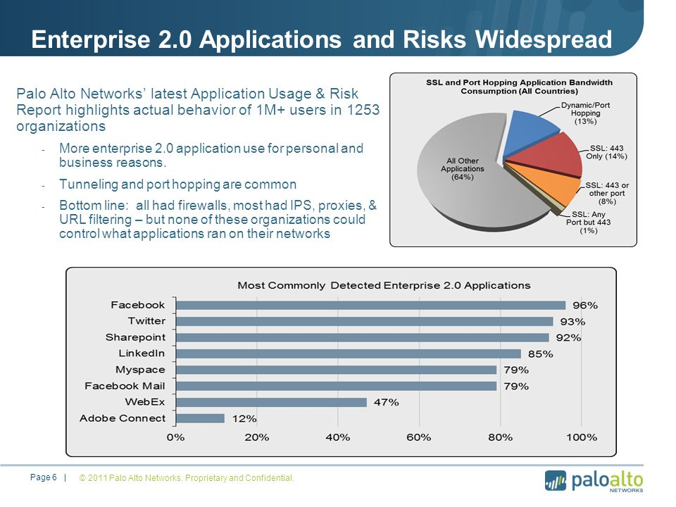 Enterprise 2.0 Applications and Risks Widespread