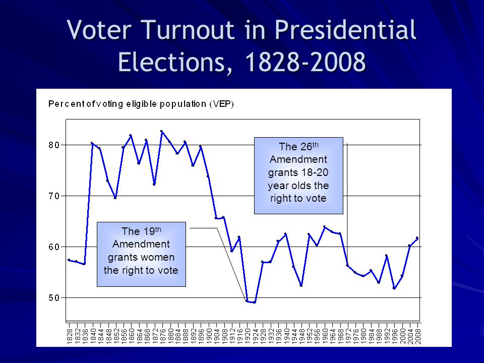 Voter Turnout in Presidential Elections, 1828-2008