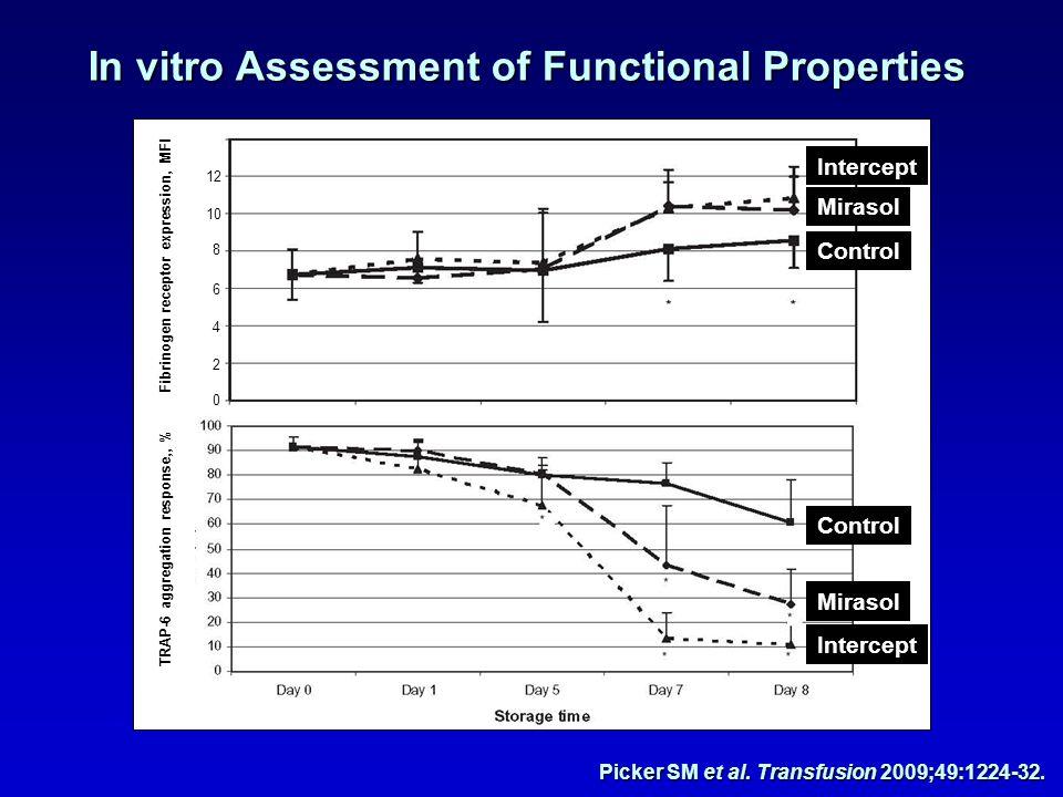 In vitro Assessment of Functional Properties