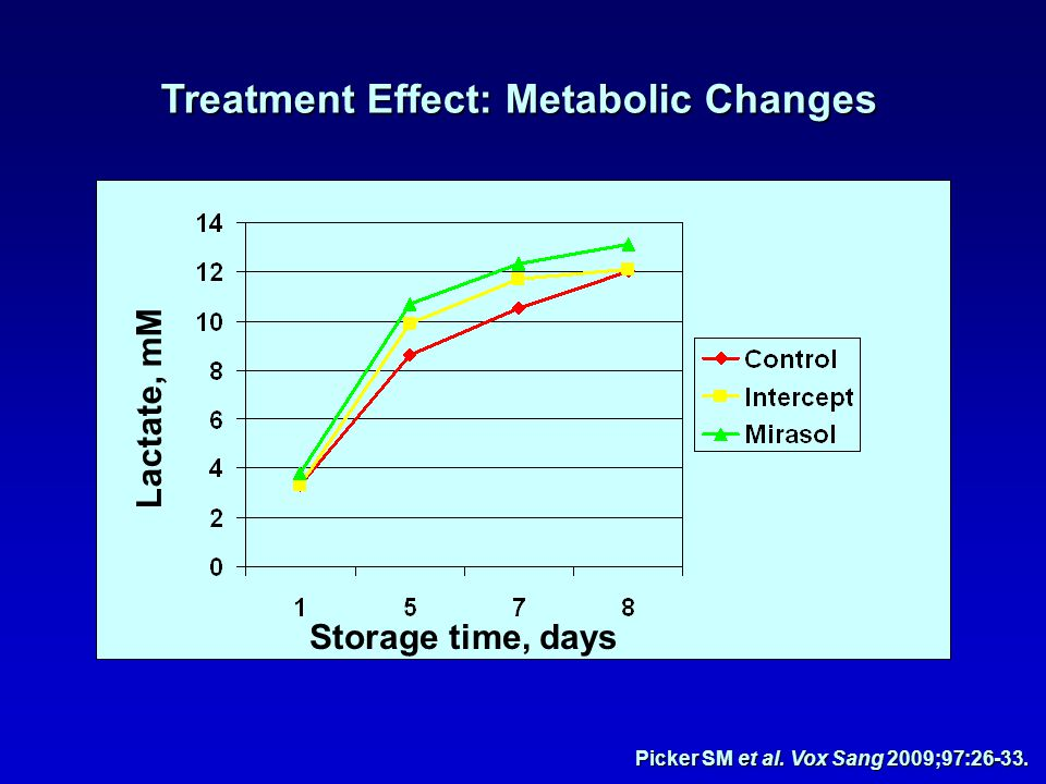 Treatment Effect: Metabolic Changes