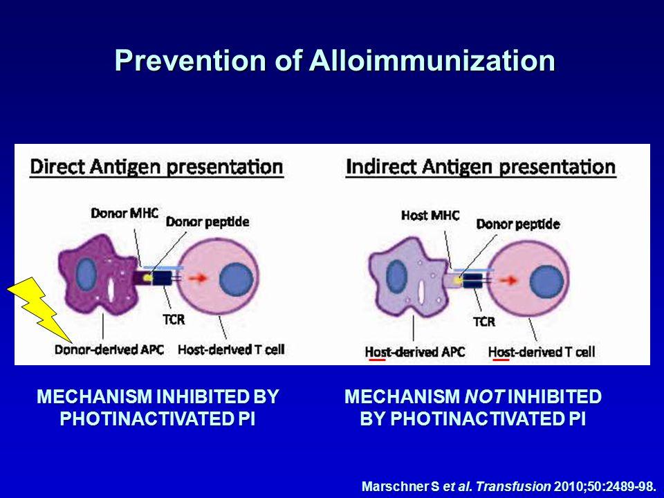Prevention of Alloimmunization