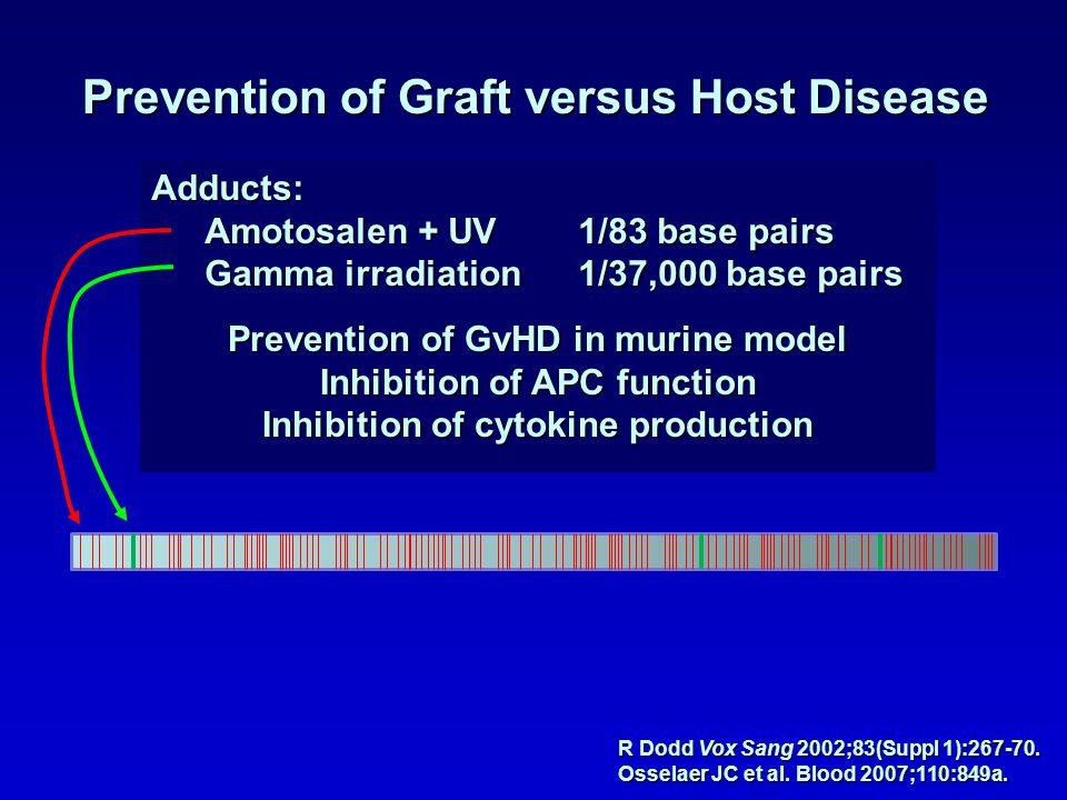 Prevention of Graft versus Host Disease
