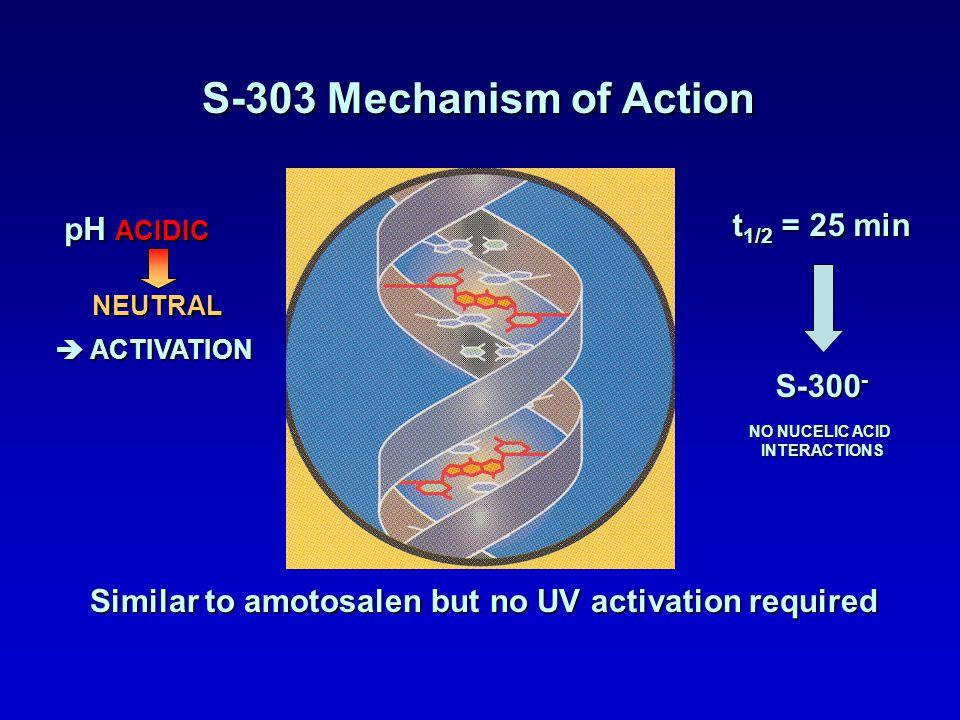 S-303 Mechanism of Action t1/2 = 25 min pH ACIDIC S-300-