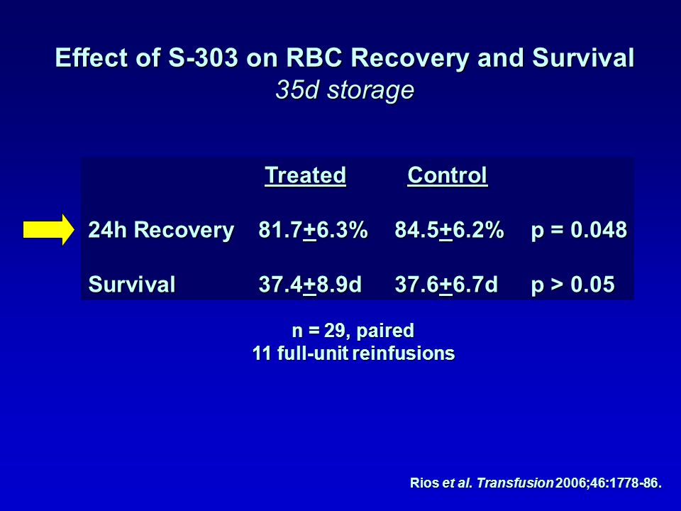 Effect of S-303 on RBC Recovery and Survival 11 full-unit reinfusions