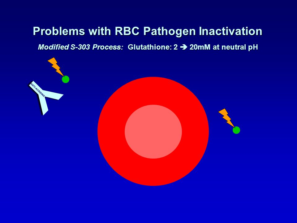 Y Problems with RBC Pathogen Inactivation