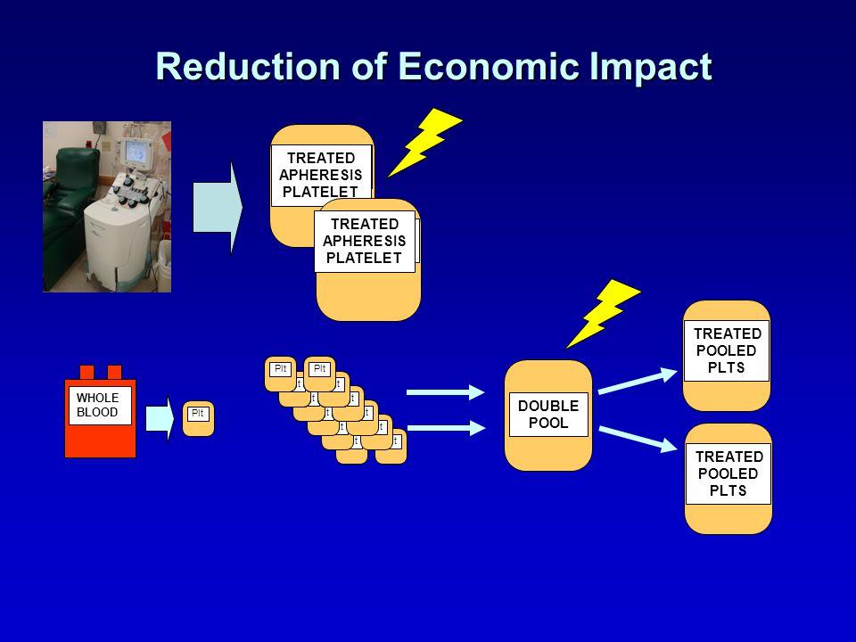 Reduction of Economic Impact
