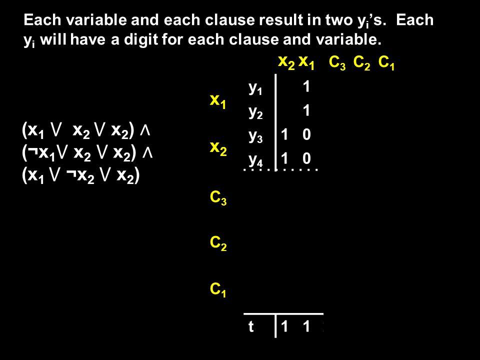 x2 x1 x1 (x1 ⋁ x2 ⋁ x2) ∧ (¬x1⋁ x2 ⋁ x2) ∧ (x1 ⋁ ¬x2 ⋁ x2) x2