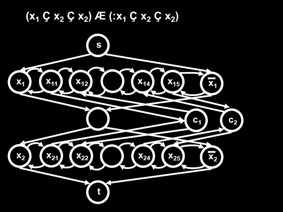(x1 Ç x2 Ç x2) Æ (:x1 Ç x2 Ç x2) s x1 x11 x12 x14 x15 x1 c1 c2 x2 x21