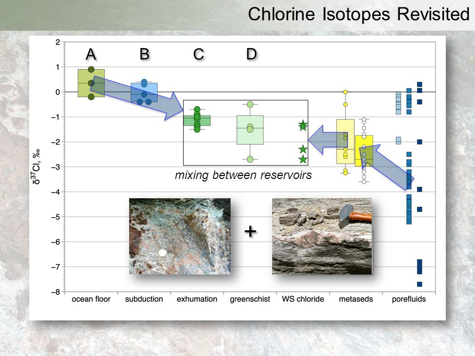 + Chlorine Isotopes Revisited A B C D mixing between reservoirs