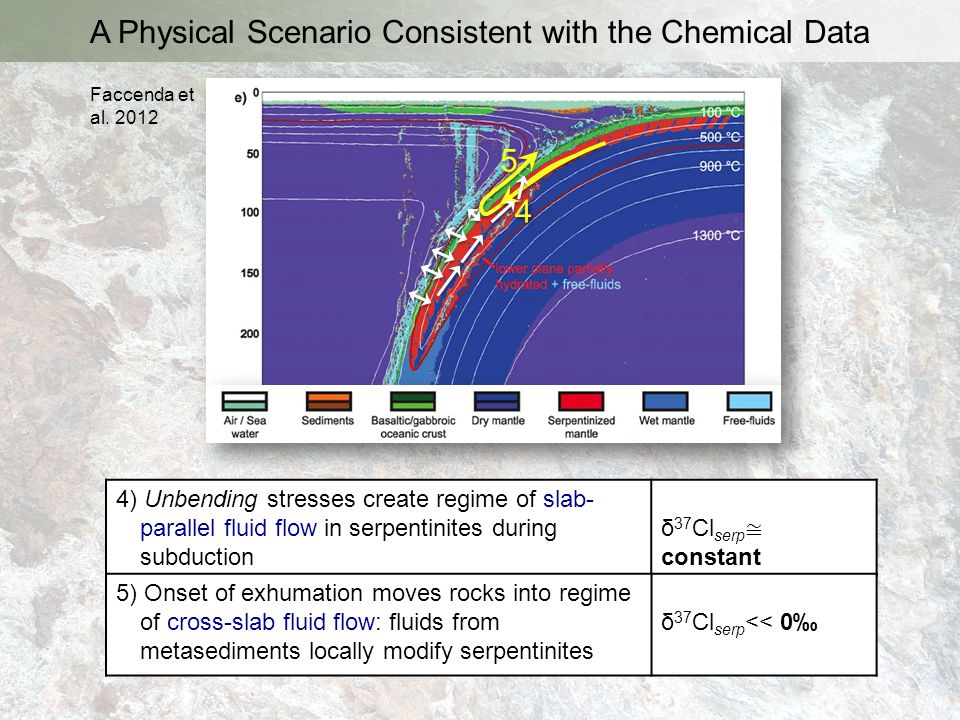 A Physical Scenario Consistent with the Chemical Data