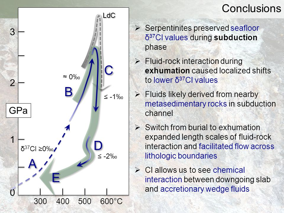 Conclusions LdC. Serpentinites preserved seafloor δ37Cl values during subduction phase.