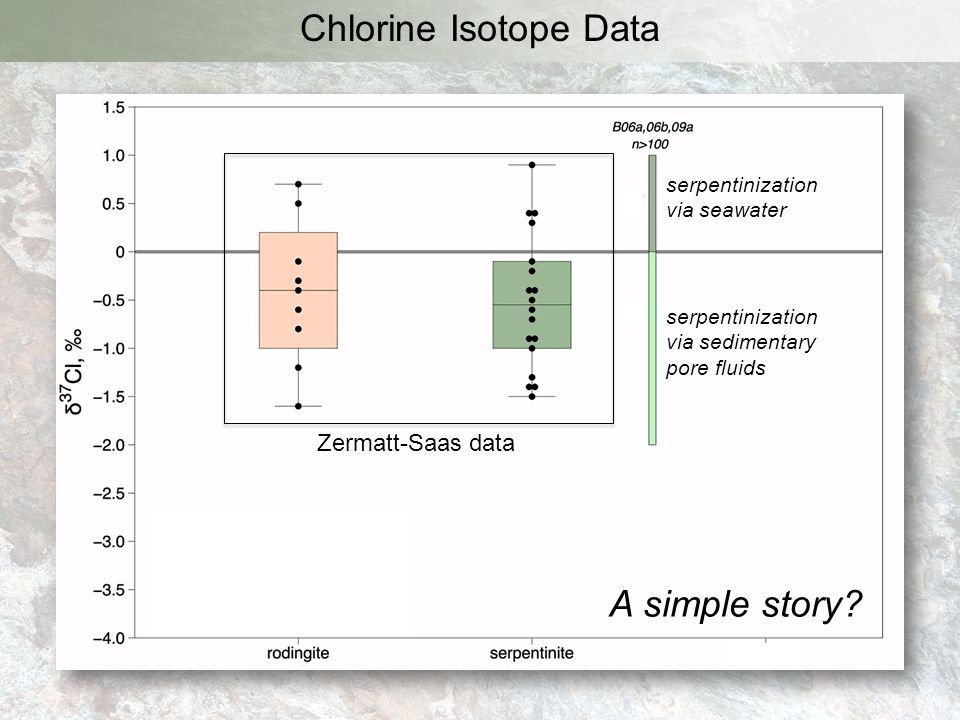 Chlorine Isotope Data A simple story Zermatt-Saas data