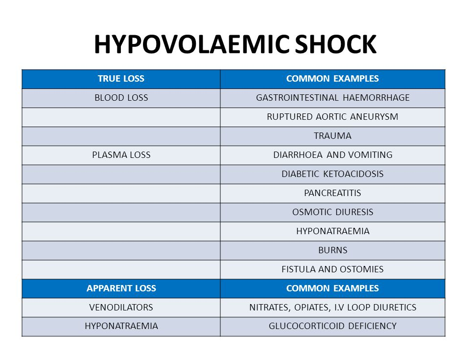 HYPOVOLAEMIC SHOCK TRUE LOSS COMMON EXAMPLES BLOOD LOSS