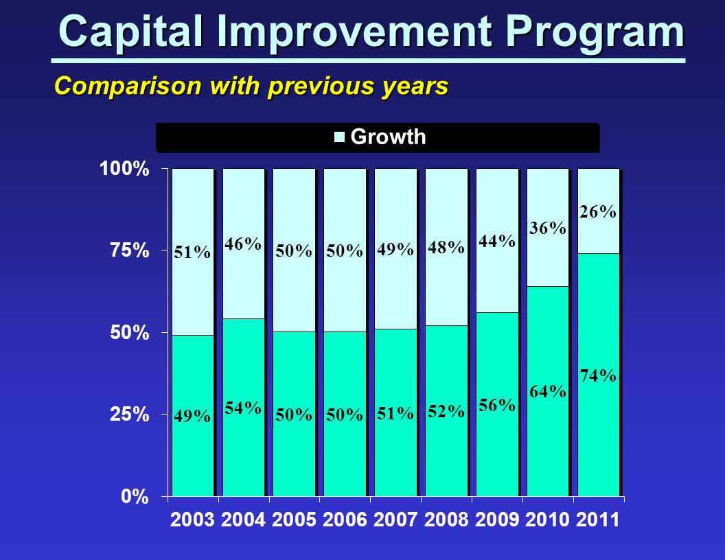 Capital Improvement Program