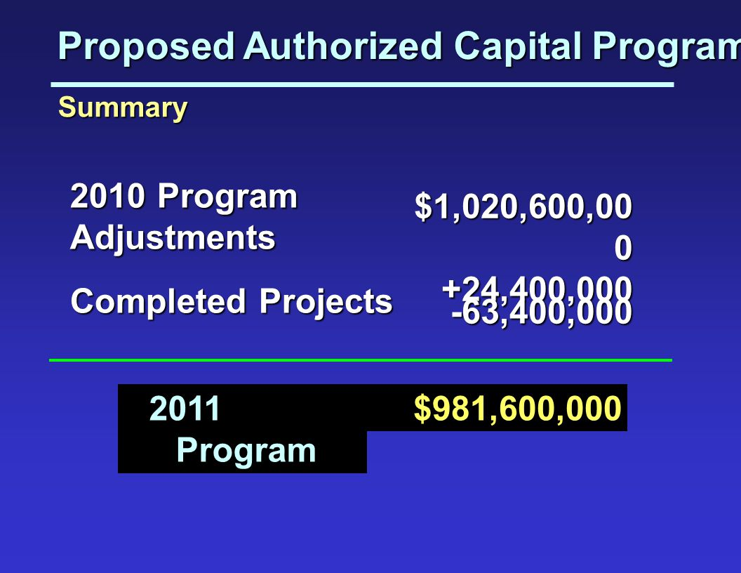 Proposed Authorized Capital Program
