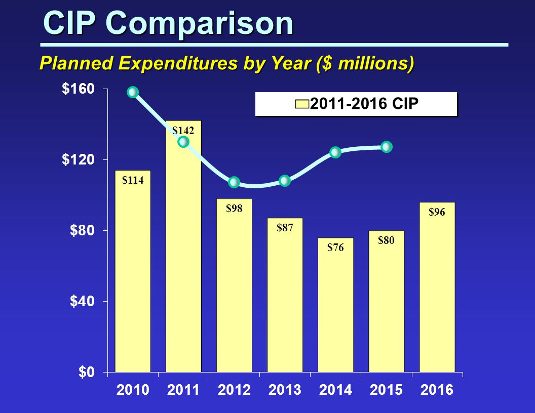 CIP Comparison Planned Expenditures by Year ($ millions)