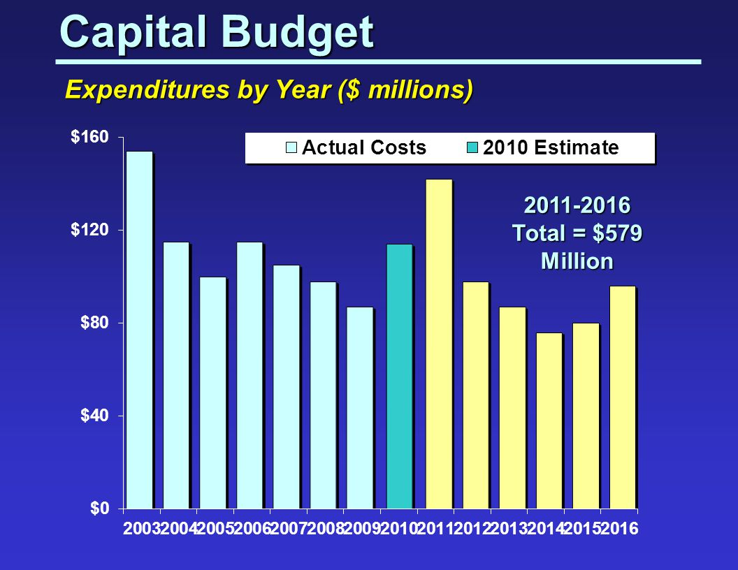 Capital Budget Expenditures by Year ($ millions)