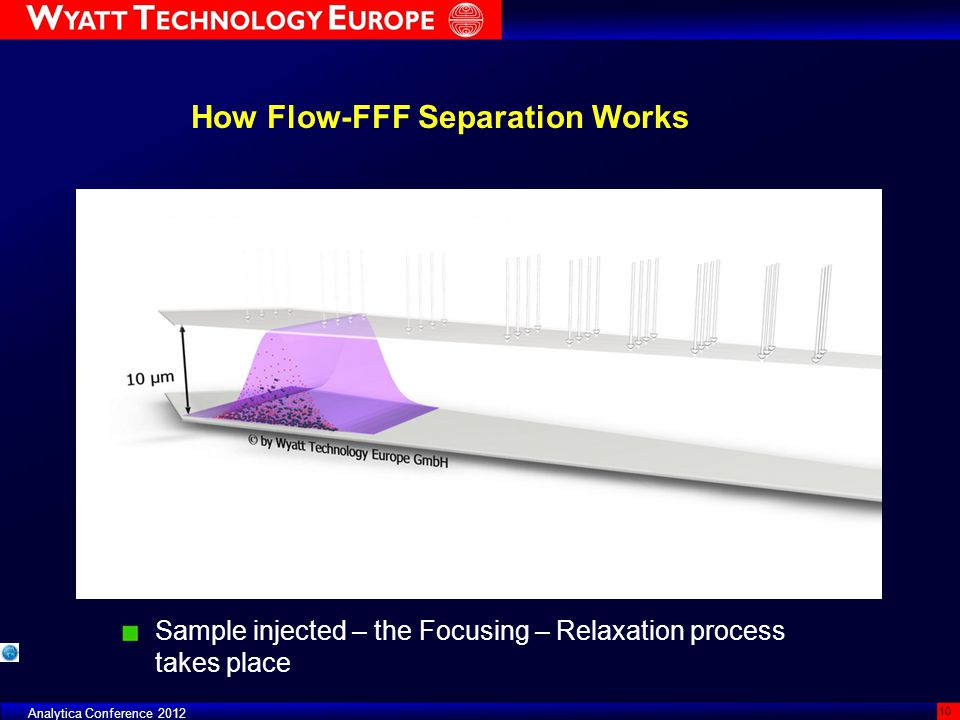 How Flow-FFF Separation Works