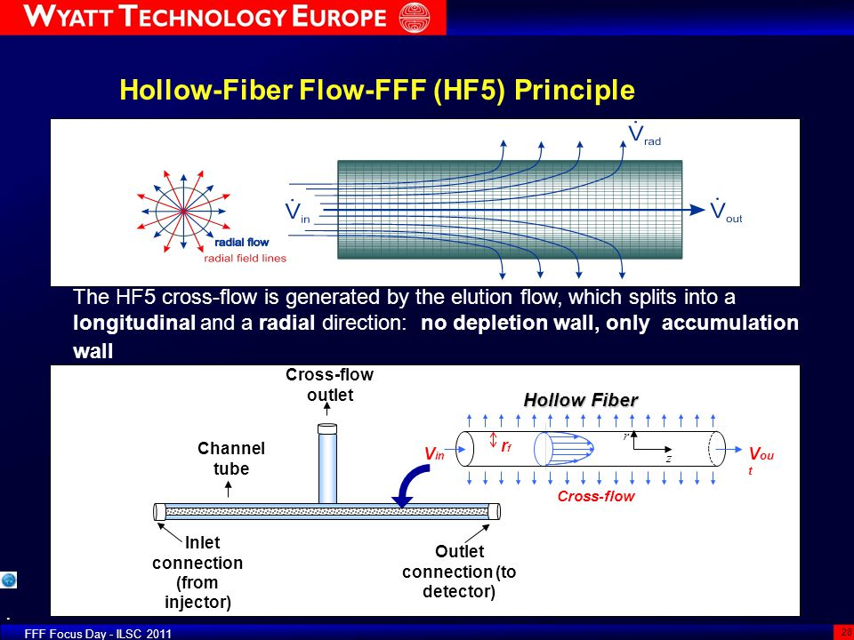 Hollow-Fiber Flow-FFF (HF5) Principle