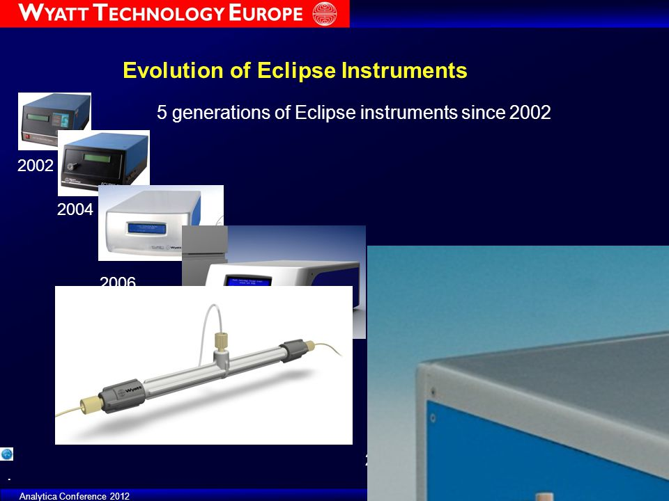 Evolution of Eclipse Instruments