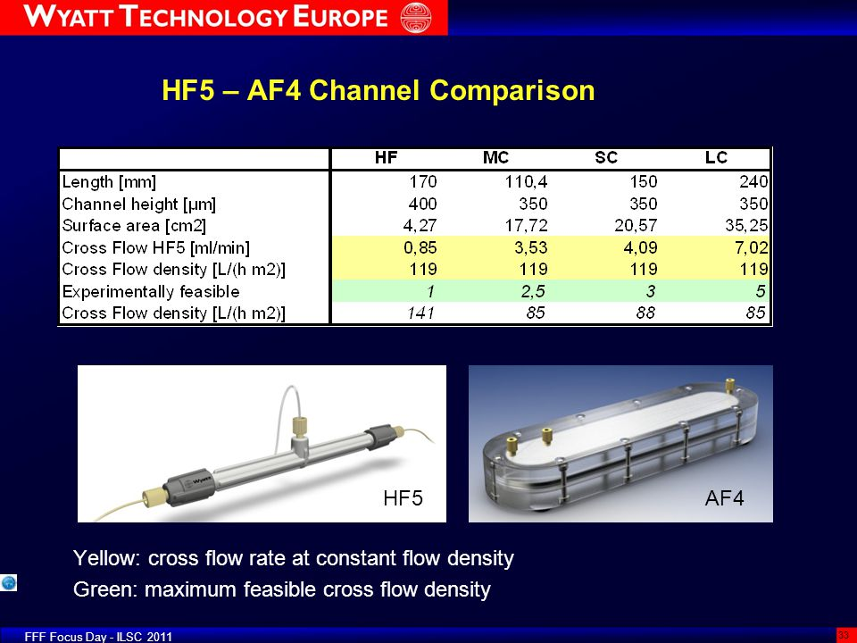 HF5 – AF4 Channel Comparison