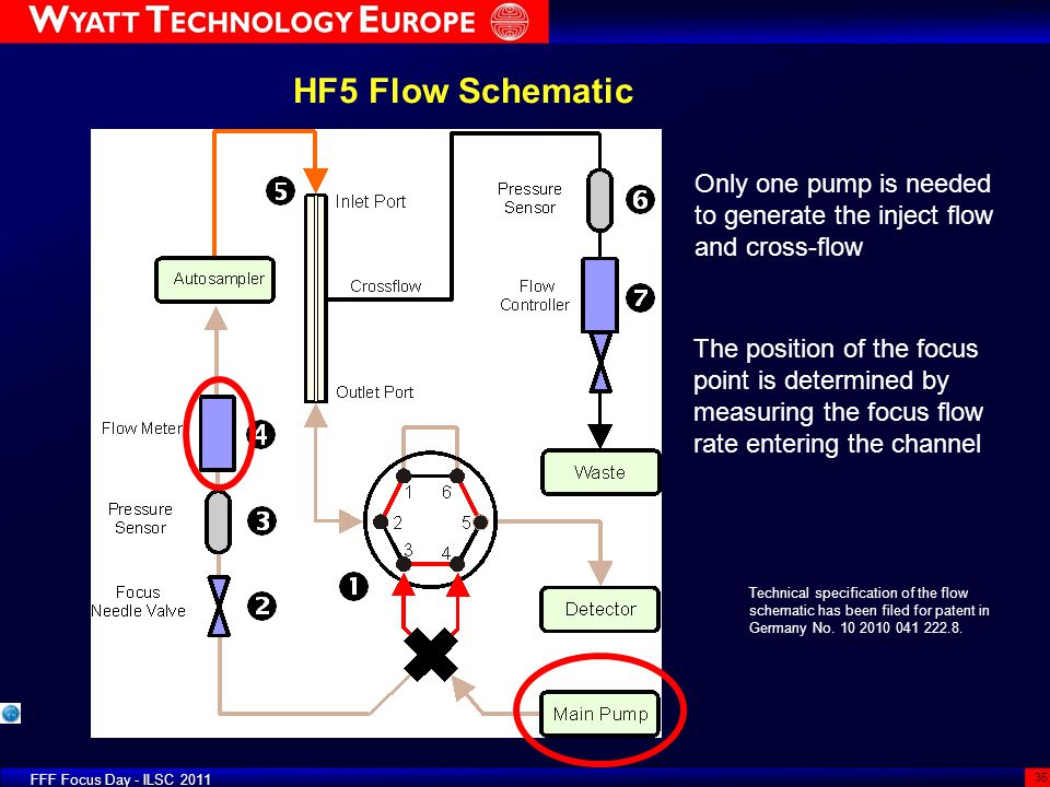 HF5 Flow Schematic Only one pump is needed to generate the inject flow and cross-flow.